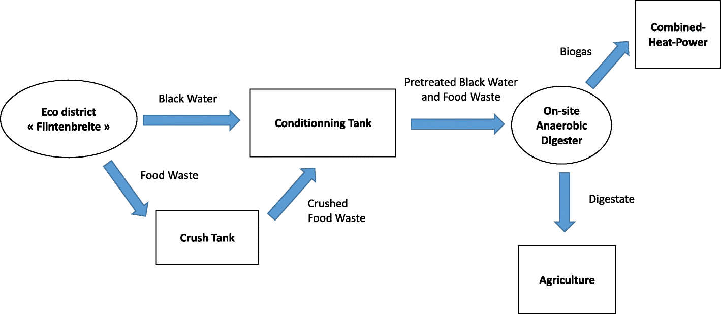 Anaerobic Digestion And Integration At Urban Scale Feedback Figure 2 Diagram Of The Biogas Plant For Using Food Waste Fig 1