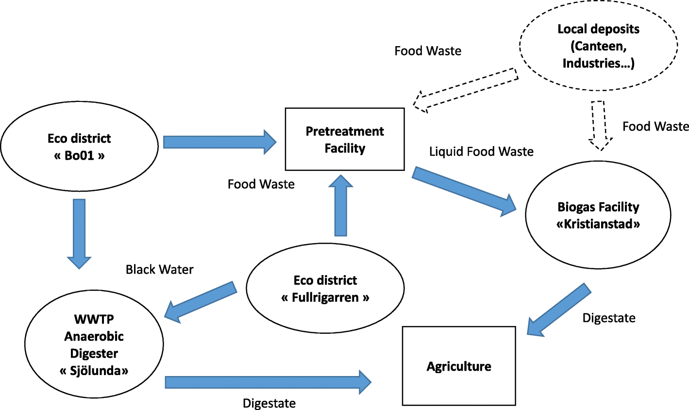 Anaerobic Digestion And Integration At Urban Scale Feedback Jaw Crusher Diagram Free Download Wiring Schematic Fig 3