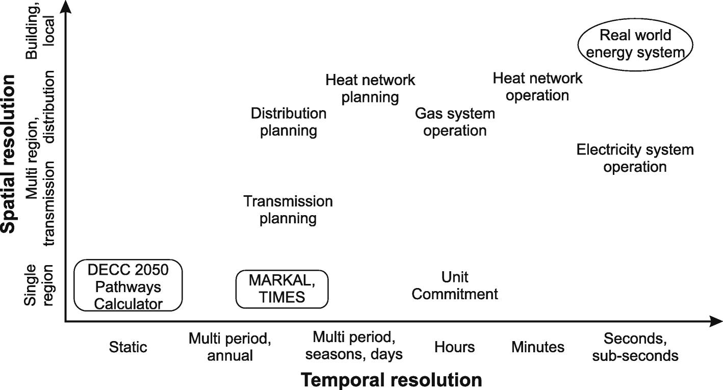 Grid-based multi-energy systems—modelling, assessment, open