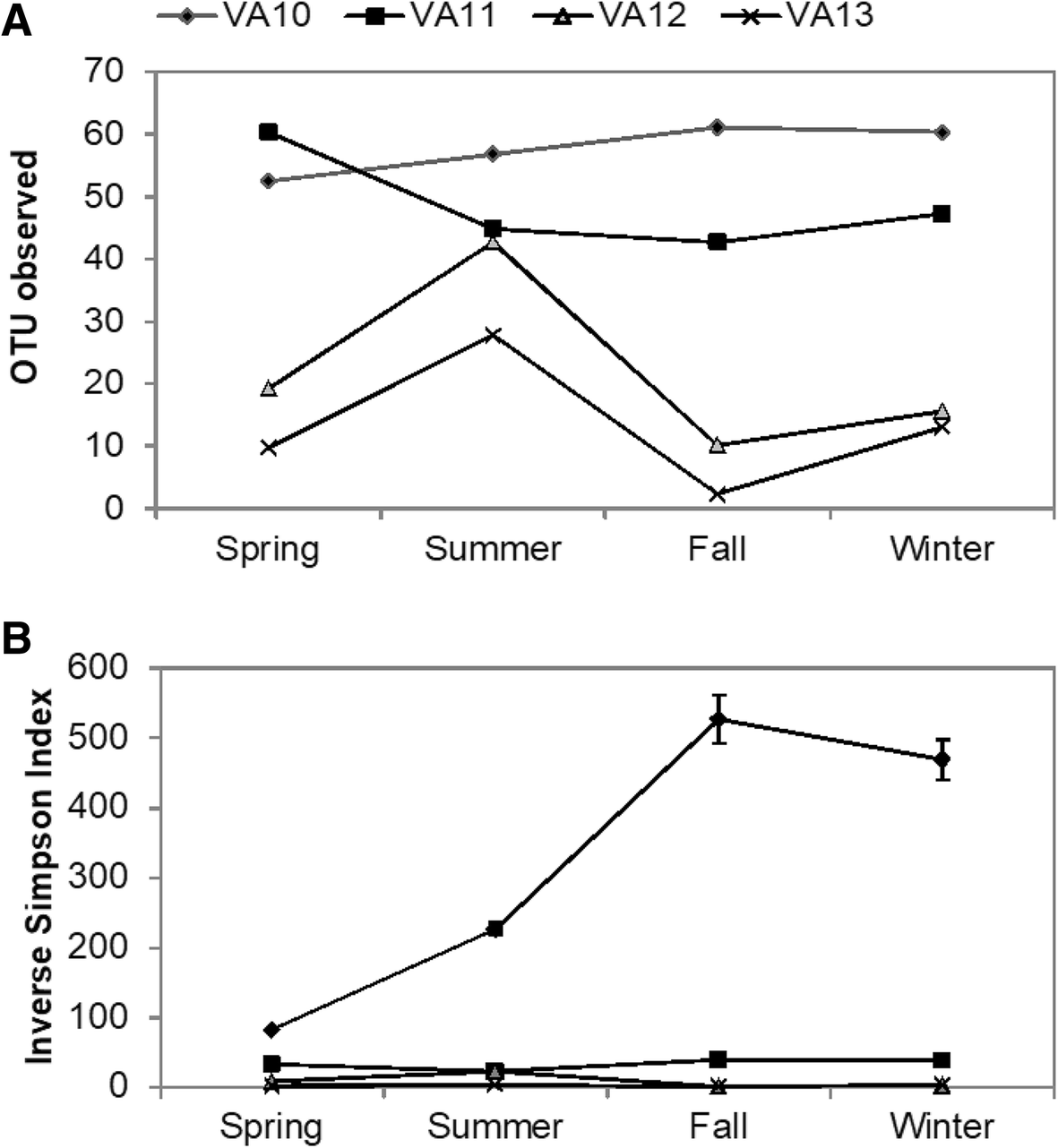 Seasonal dynamics of cyanobacteria and eukaryotic