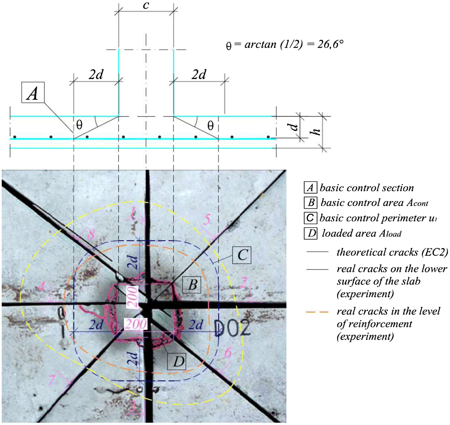 Punching Shear Failure of Concrete Ground Supported Slab