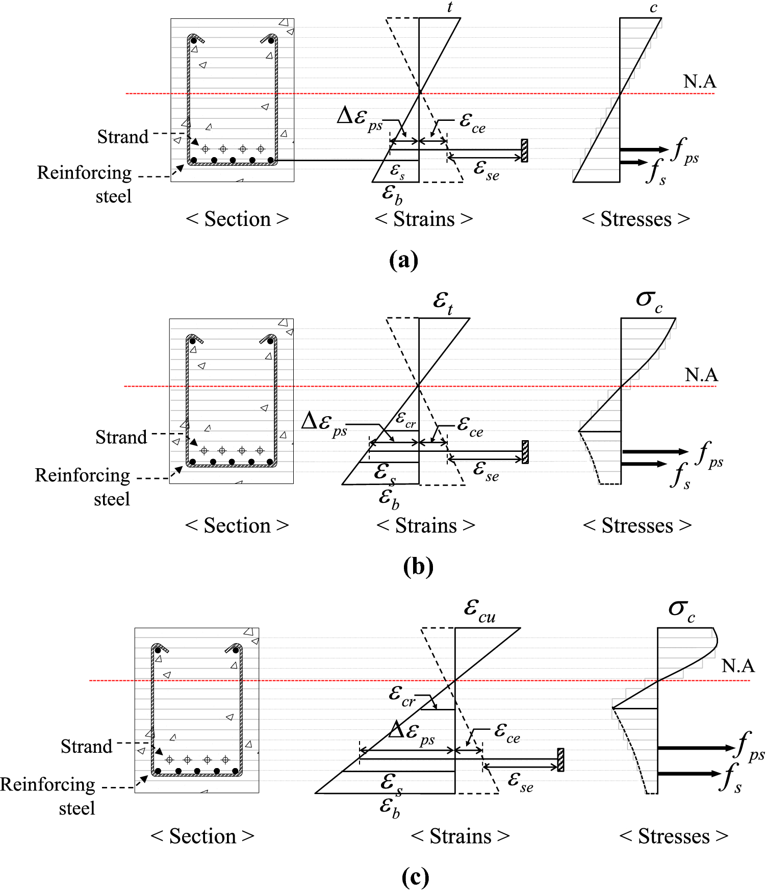Control of Tensile Stress in Prestressed Concrete Members