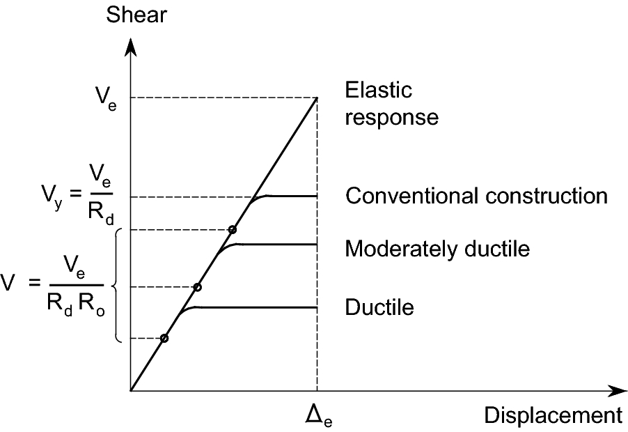 Effect of Preliminary Selection of RC Shear Walls' Ductility Level