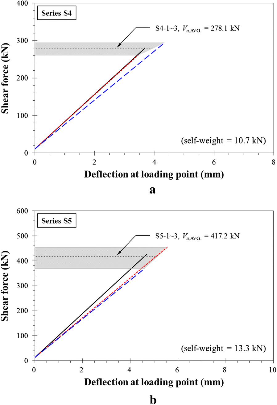Web-Shear Capacity of Thick Precast Prestressed Hollow-Core