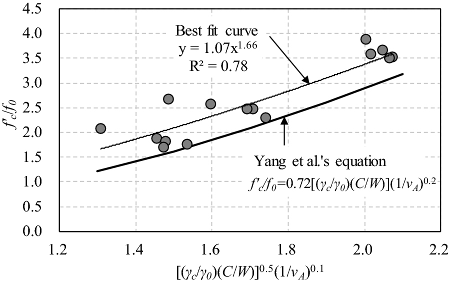 Effect of Sand Content on the Workability and Mechanical Properties