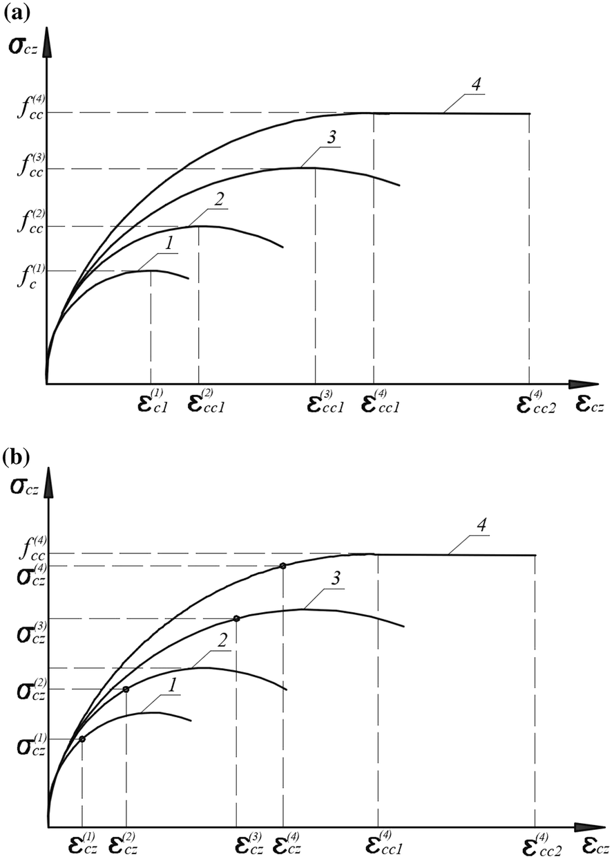 Strength Calculation of Short Concrete-filled Steel Tube Columns