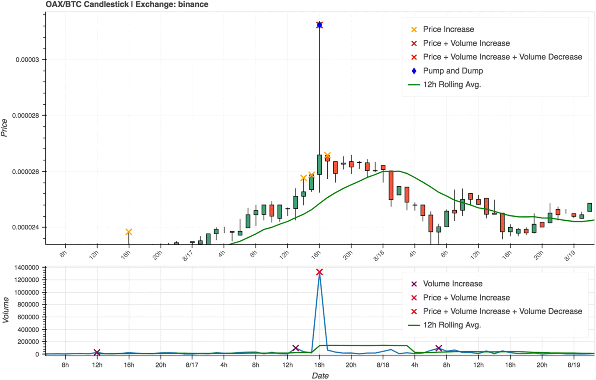 To the moon: defining and detecting cryptocurrency pump-and-dumps