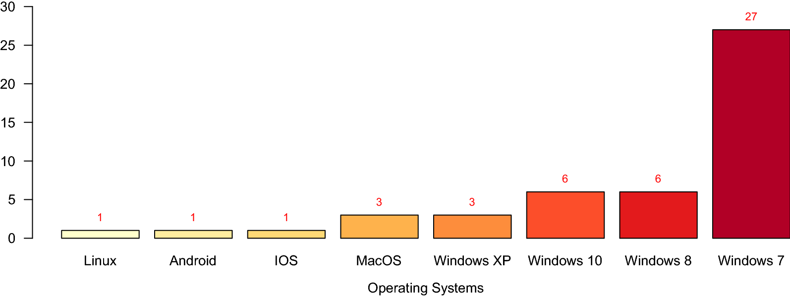 Ransomware deployment methods and analysis: views from a