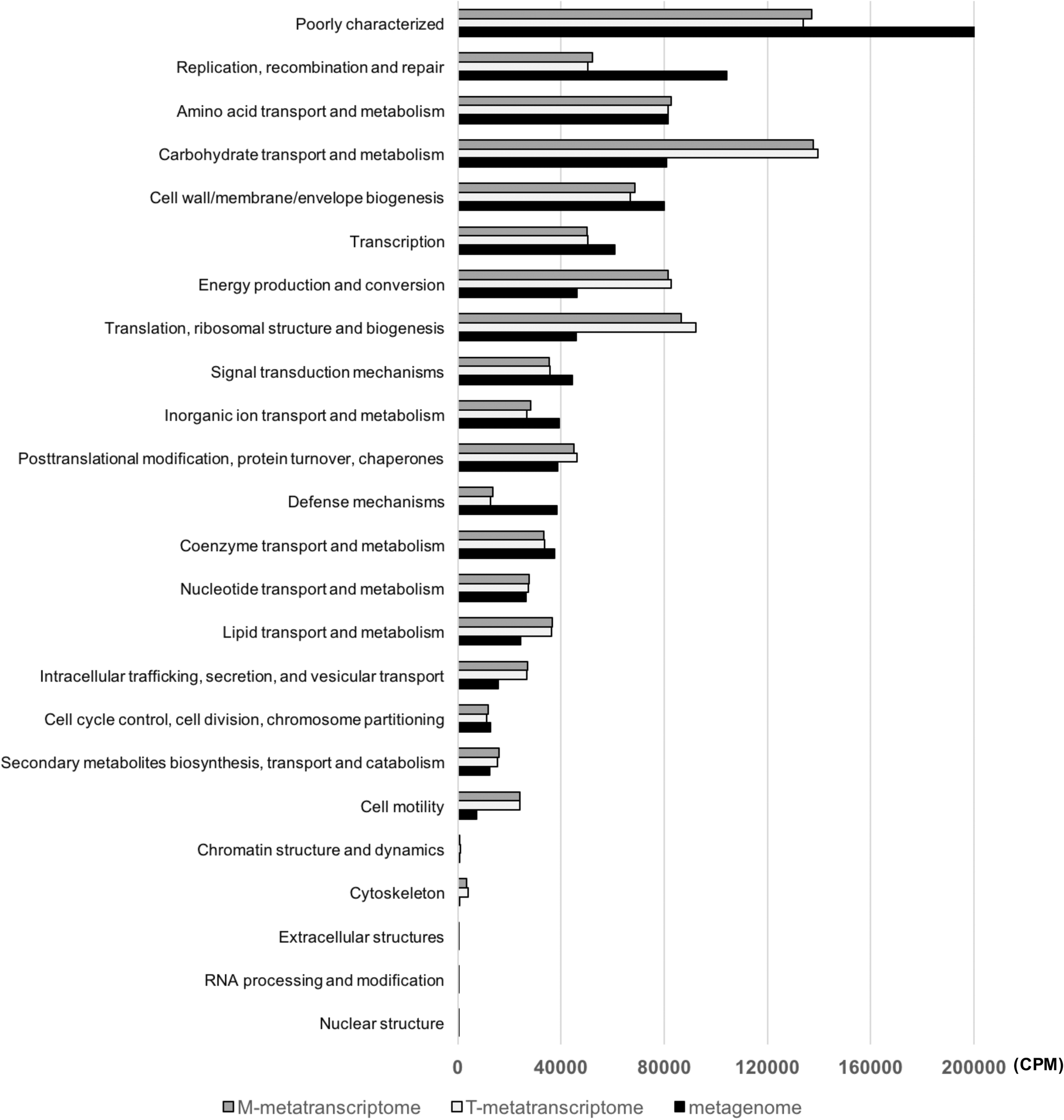 Comparative metagenomic and metatranscriptomic analyses