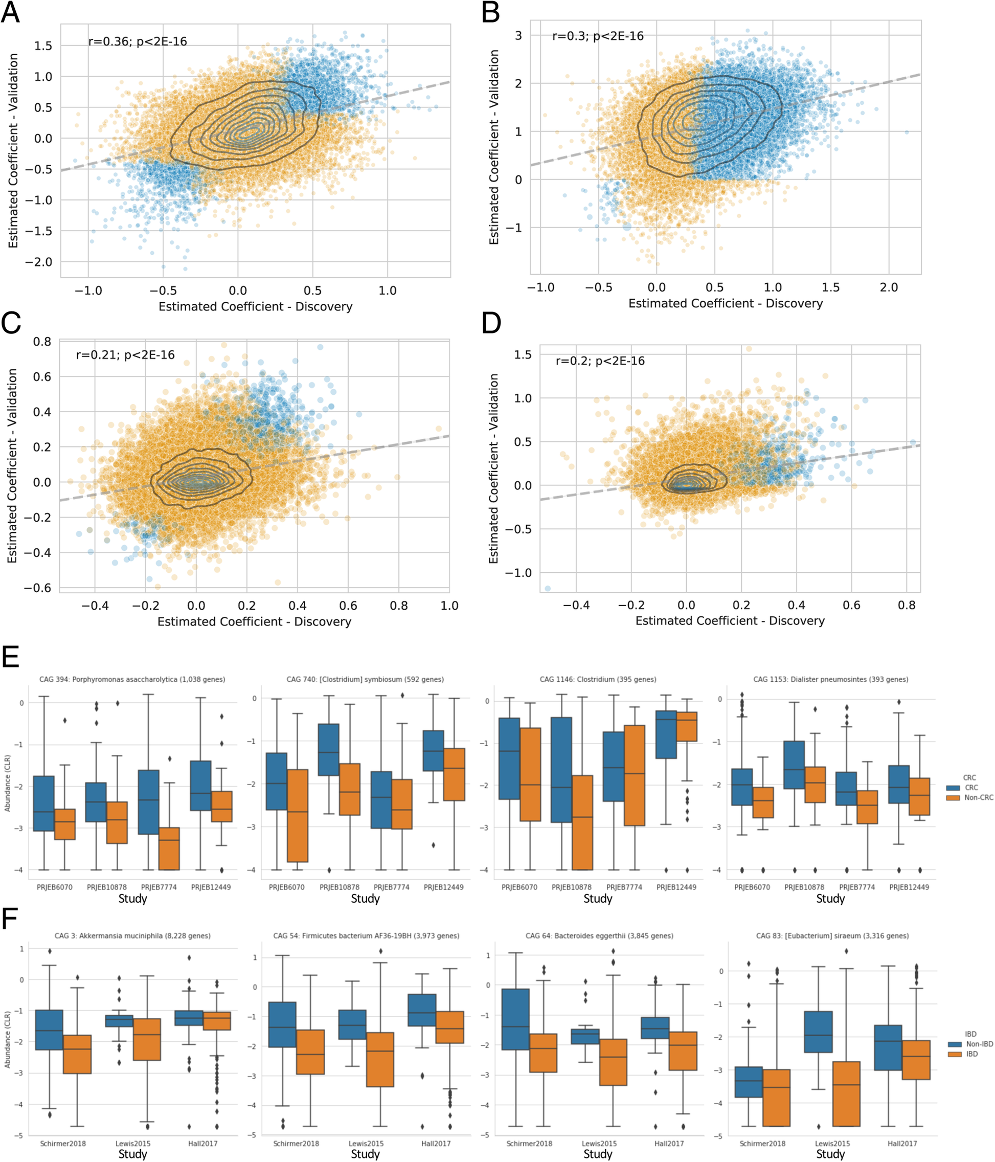 Clustering co-abundant genes identifies components of the