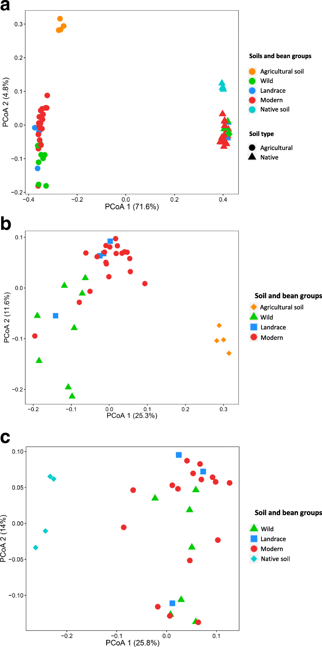 Deciphering rhizosphere microbiome assembly of wild and