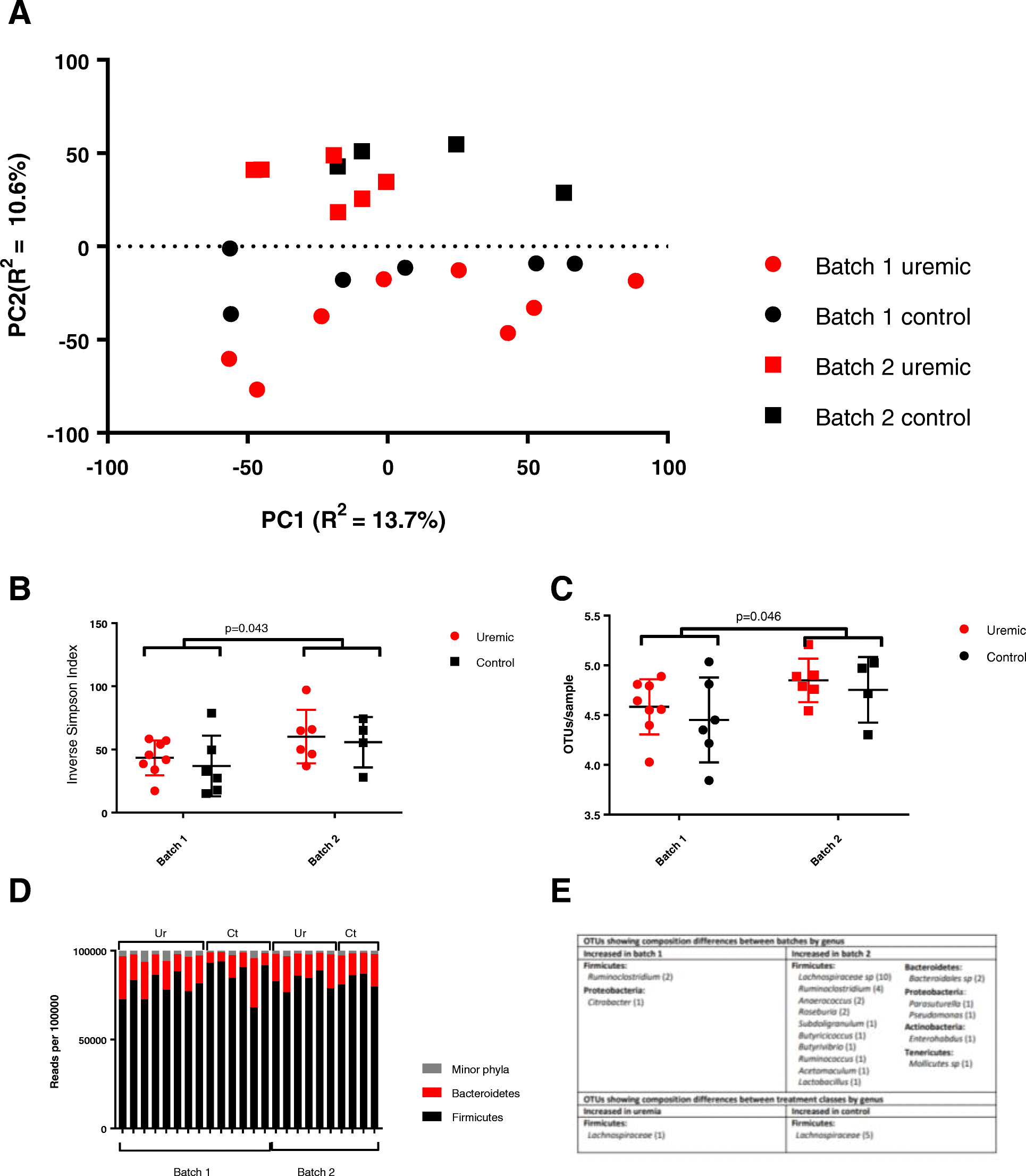 Batch effect exerts a bigger influence on the rat urinary