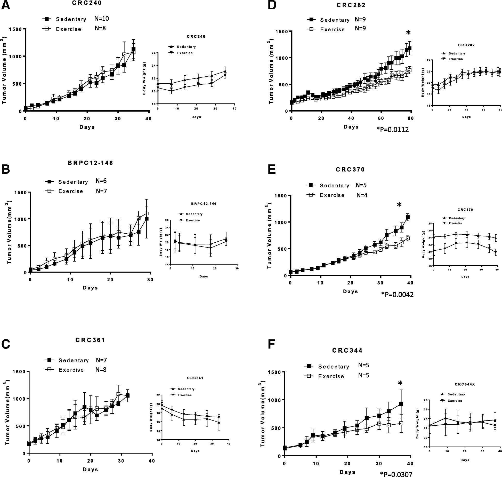 Exercise inhibits tumor growth and central carbon metabolism