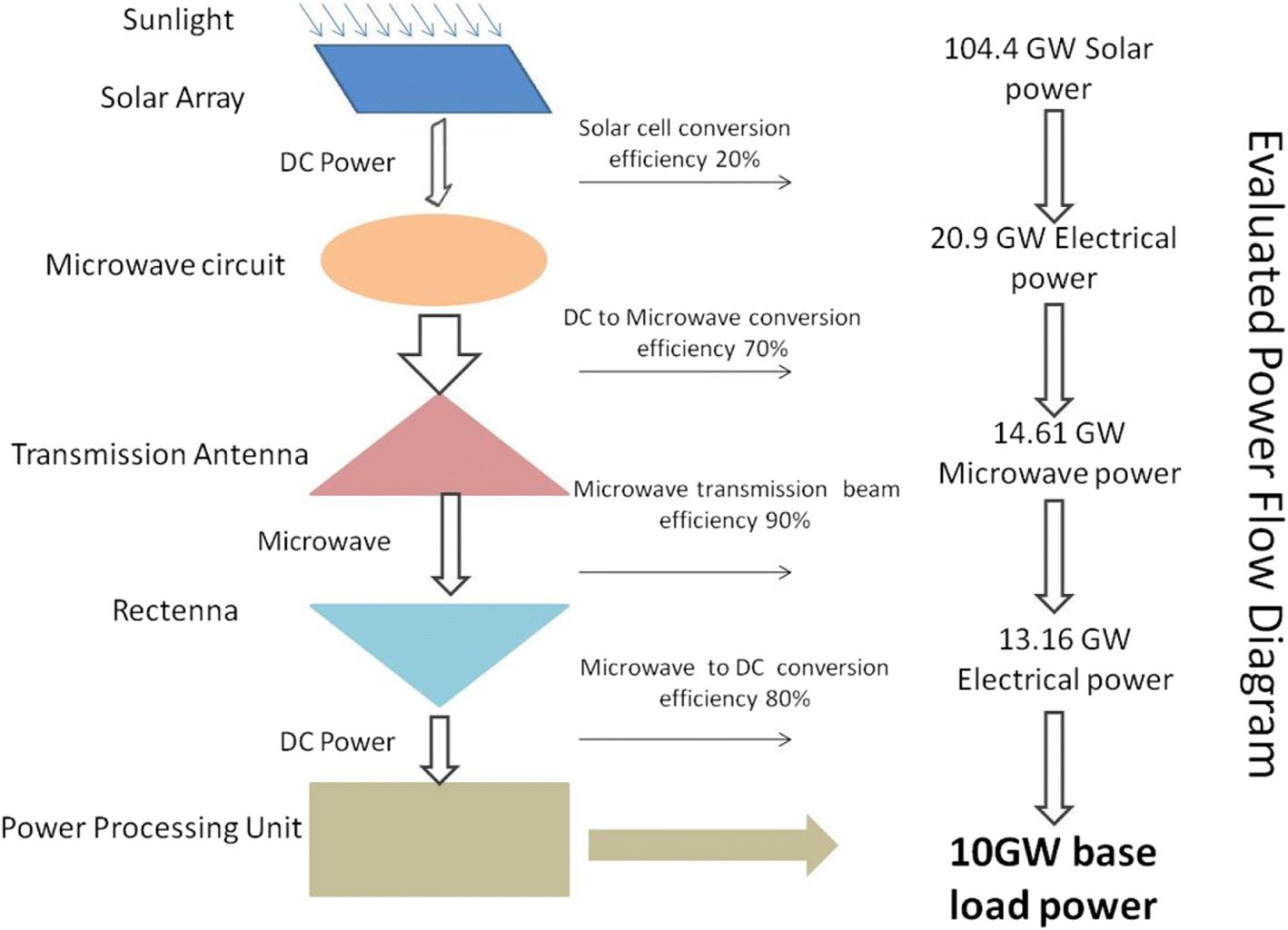 Satellite solar wireless power transfer for baseload ground