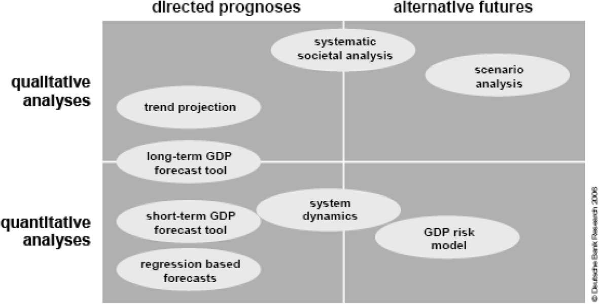 A note on the classification of future-related methods | SpringerLink