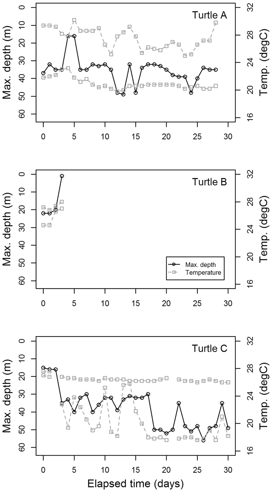 Sea turtles and survivability in demersal trawl fisheries: Do ... on