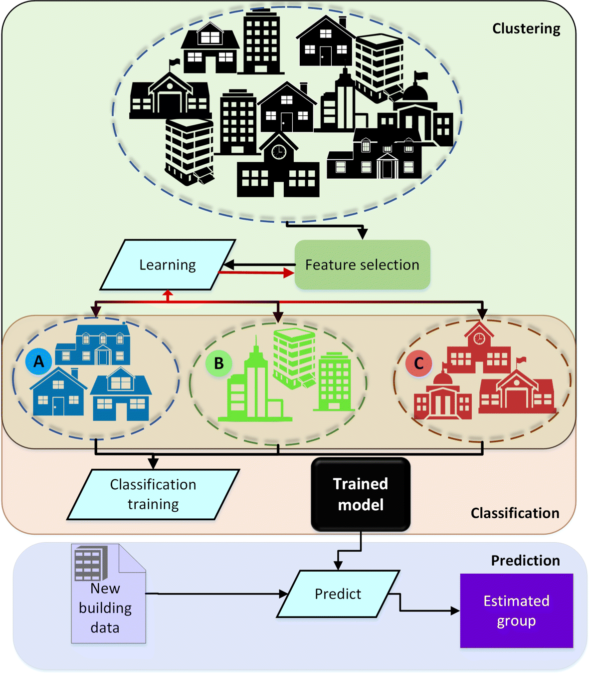 Machine learning for estimation of building energy consumption and