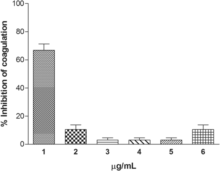 Pharmacological characterization of cnidarian extracts from the
