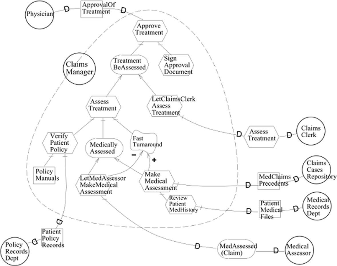 Actor's social complexity: a proposal for managing the iStar