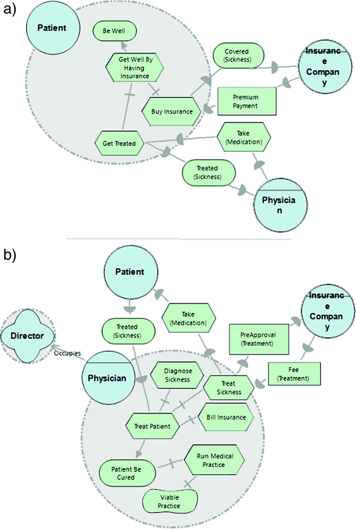 Actor's social complexity: a proposal for managing the iStar model