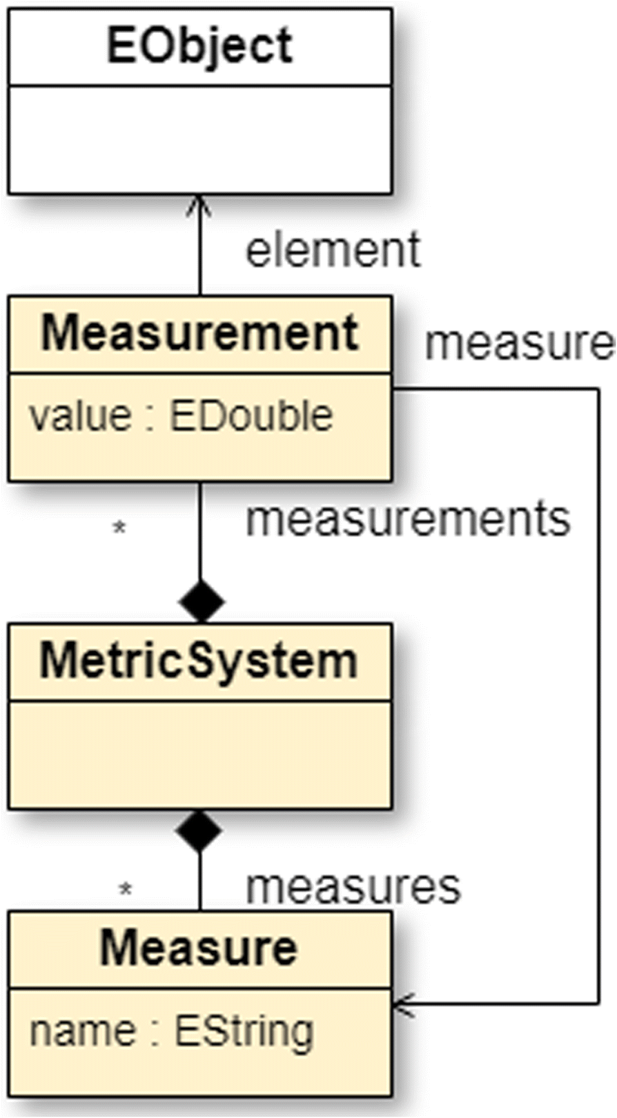 Metric-centered and technology-independent architectural