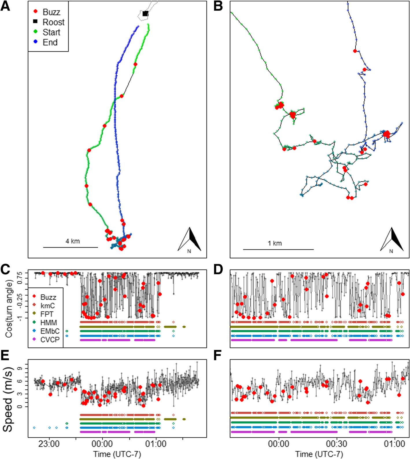 Acoustic evaluation of behavioral states predicted from GPS