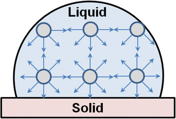 figure 2  a schematic diagram of surface