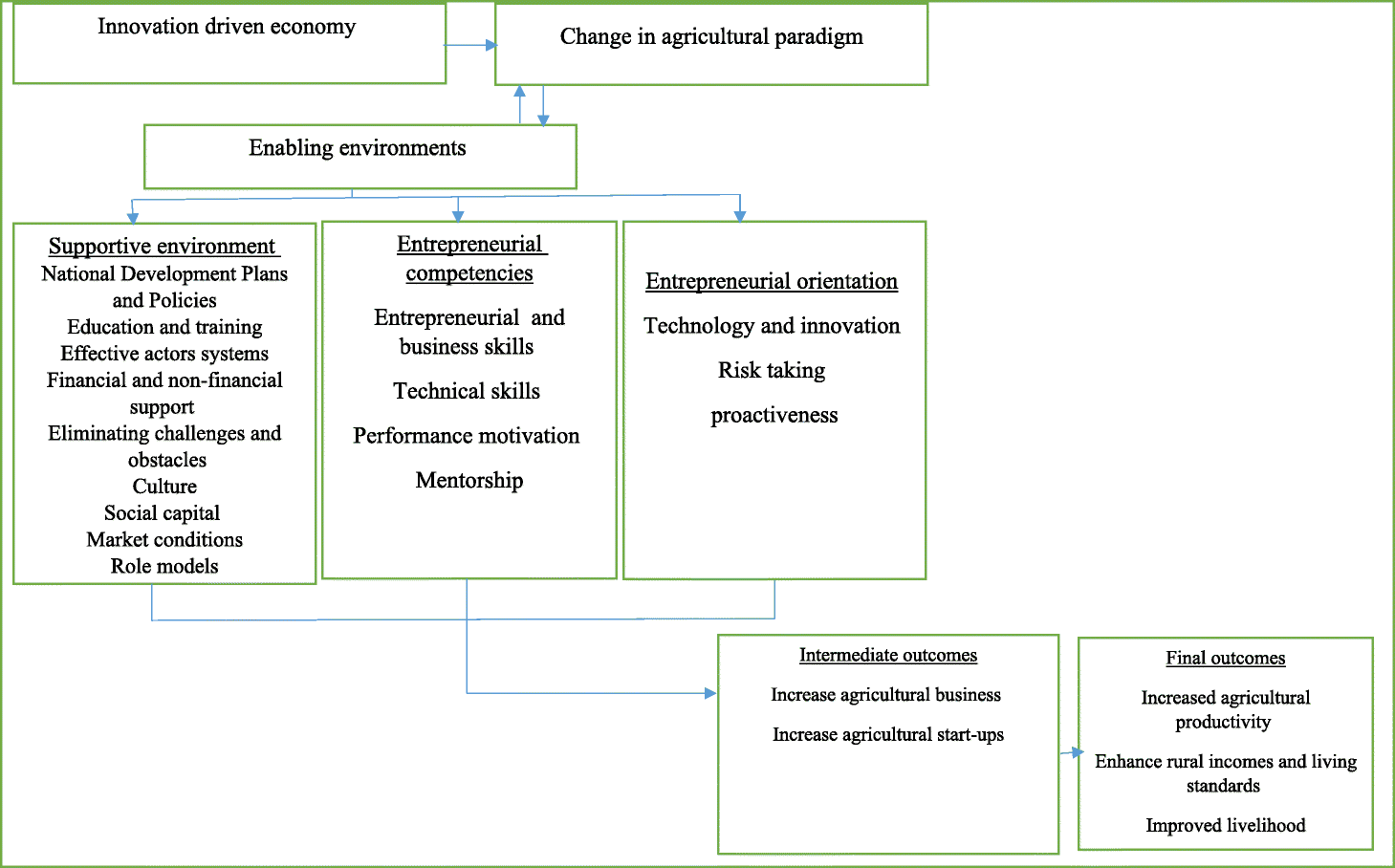 Multifunctional agriculture: an approach for