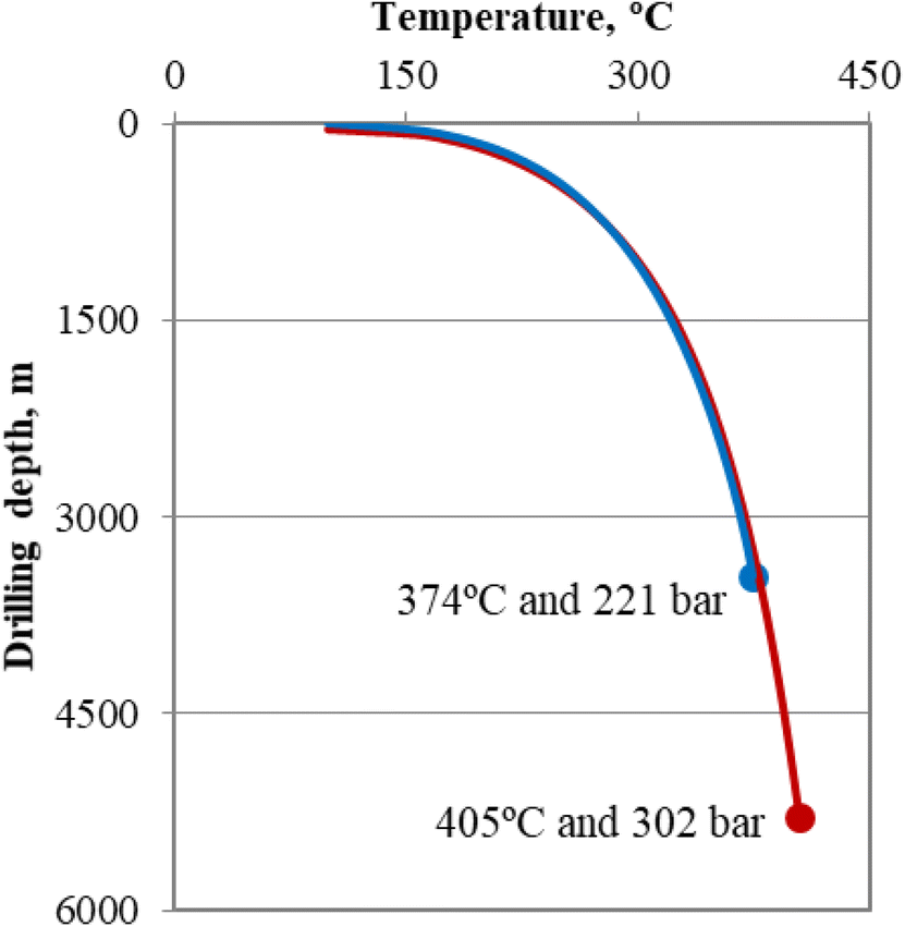 Review of failure modes in supercritical geothermal drilling