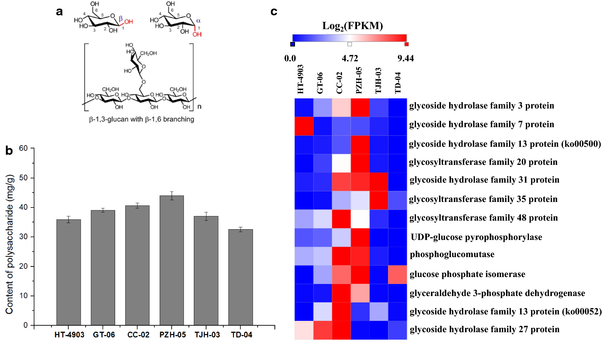 Comparative transcriptome analysis reveals the genetic basis