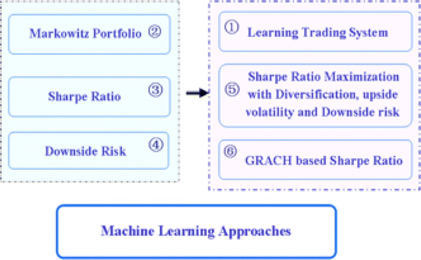 Machine learning and causal analyses for modeling financial and