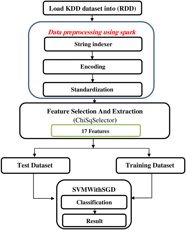 Intrusion detection model using machine learning algorithm