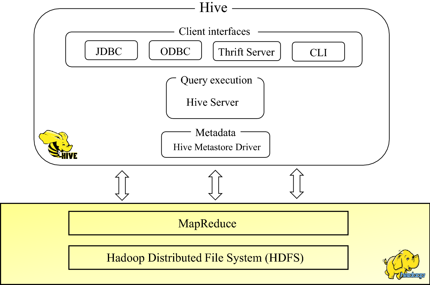Evaluation of high-level query languages based on MapReduce