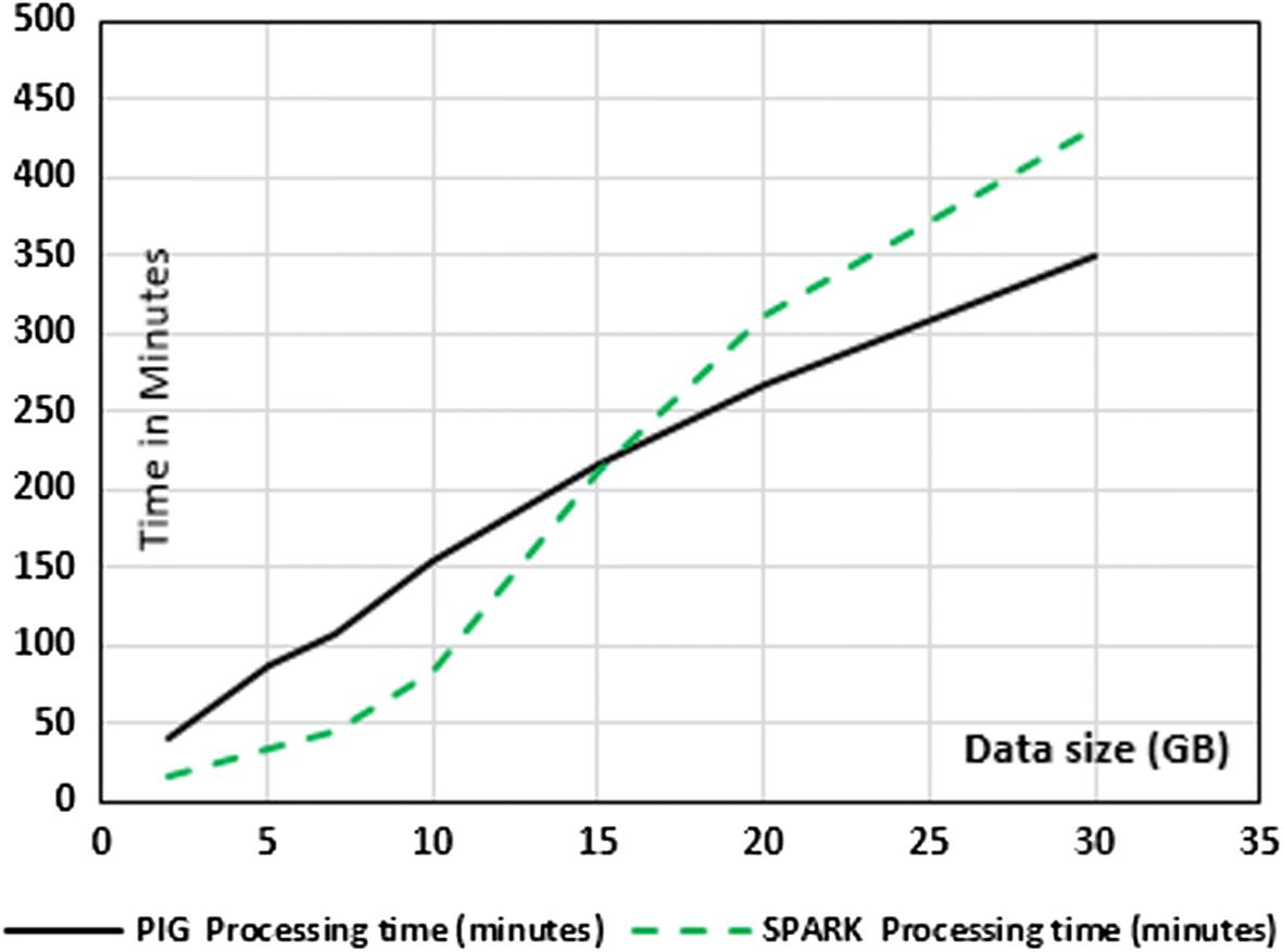 Experimenting sensitivity-based anonymization framework in