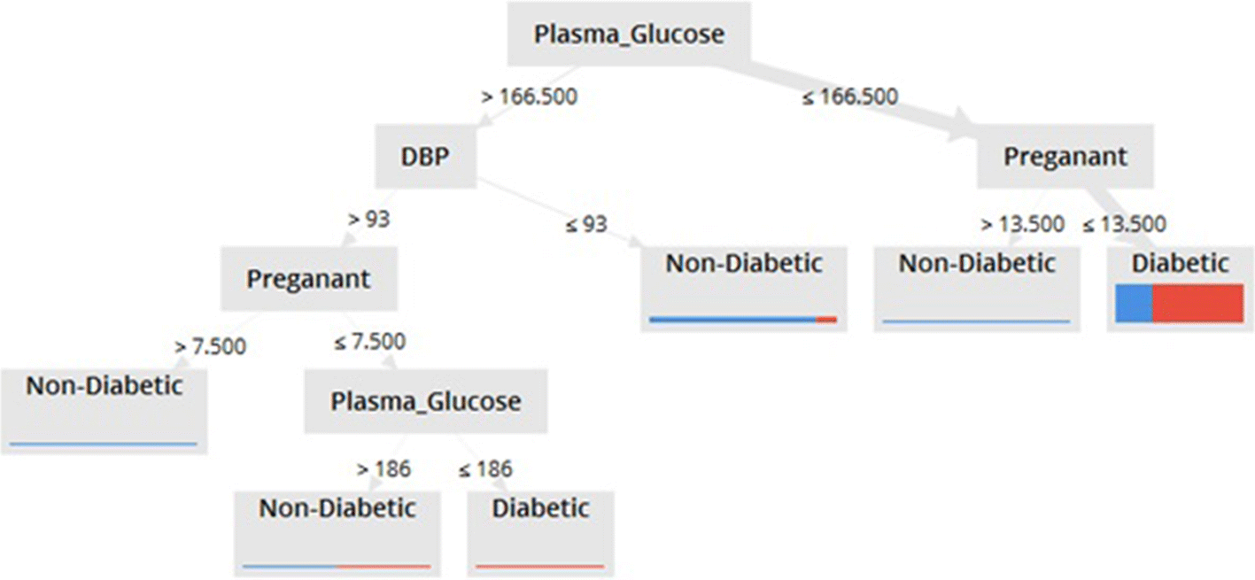 Analysis of diabetes mellitus for early prediction using