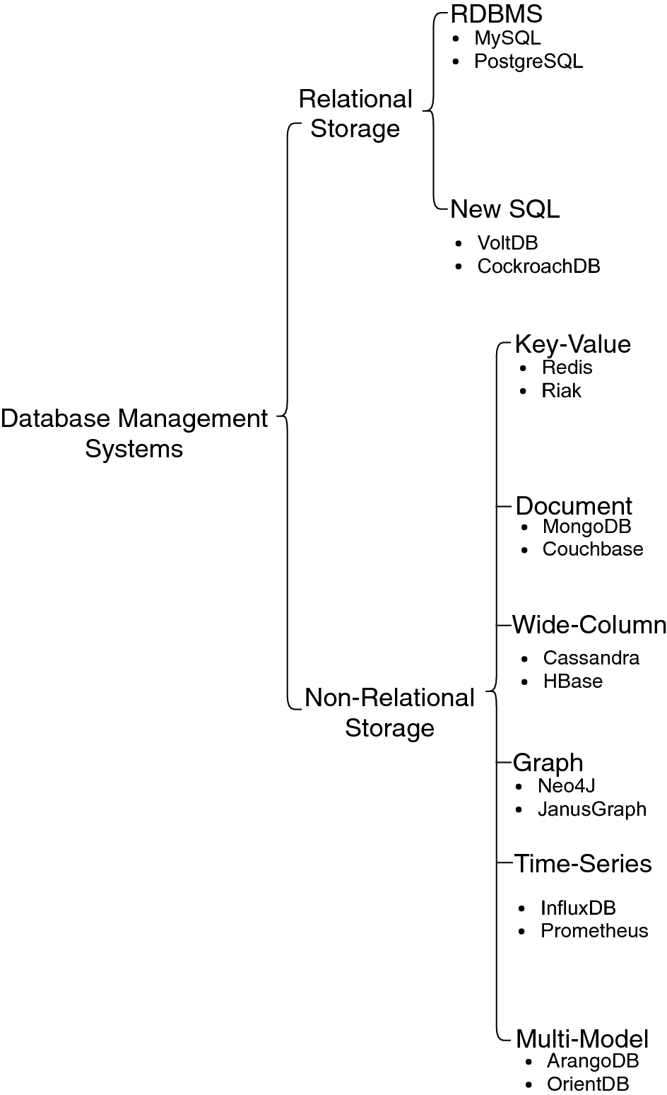 A survey on data storage and placement methodologies for Cloud-Big