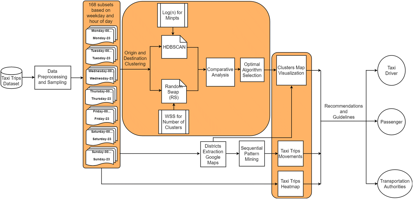 Detecting taxi movements using Random Swap clustering and