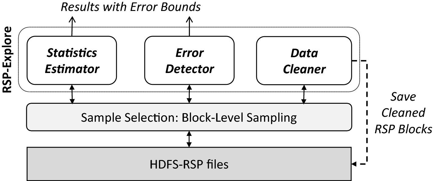 Exploring and cleaning big data with random sample data