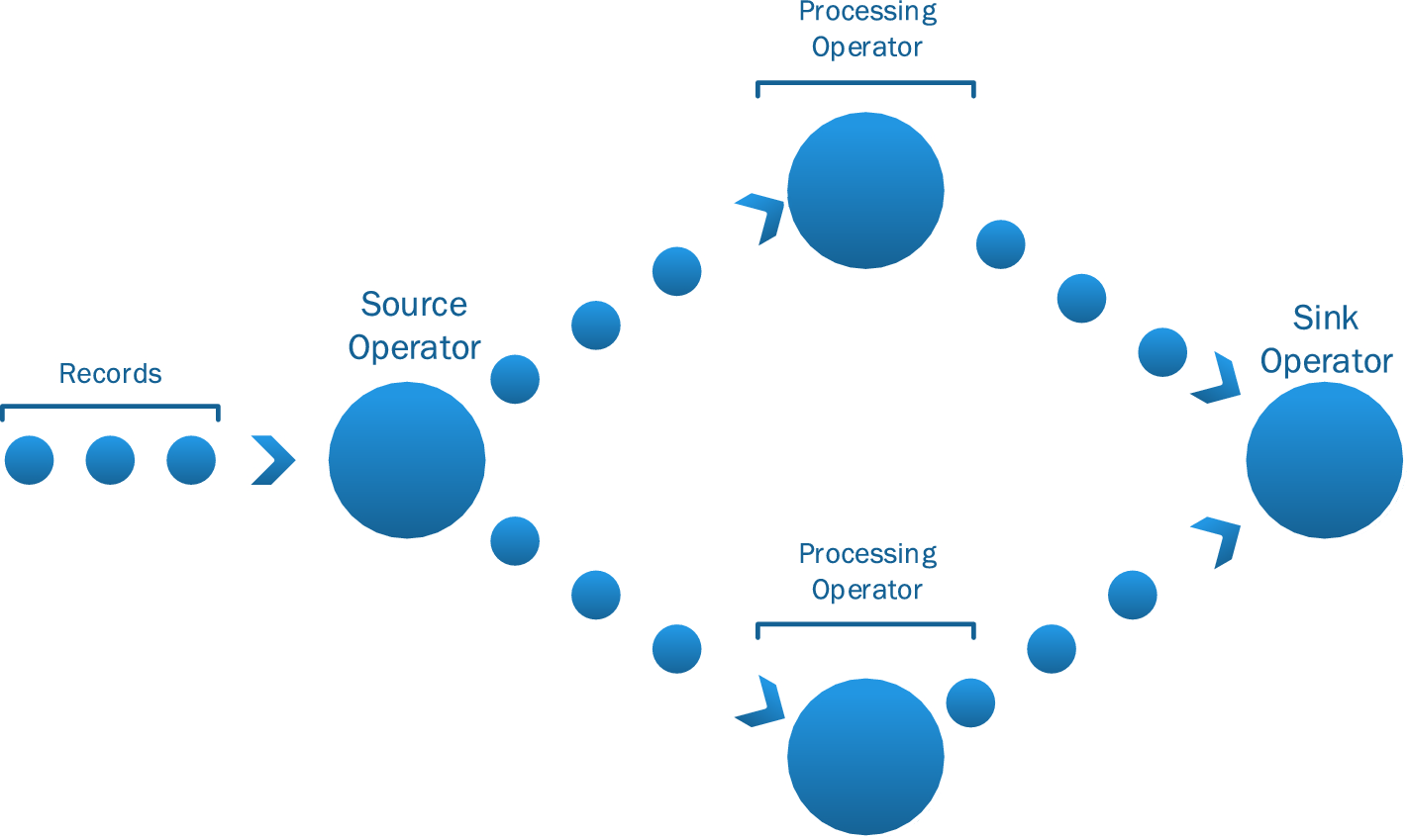 Evaluation of distributed stream processing frameworks for IoT