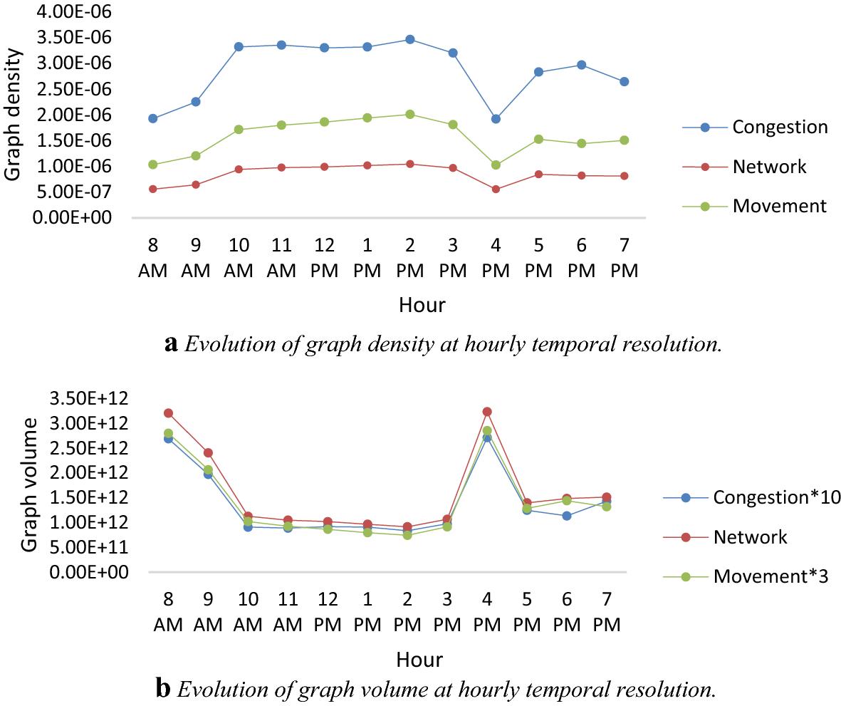 STVG: an evolutionary graph framework for analyzing fast-evolving