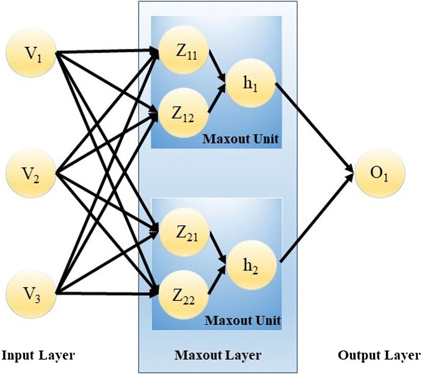 Evaluation of maxout activations in deep learning across