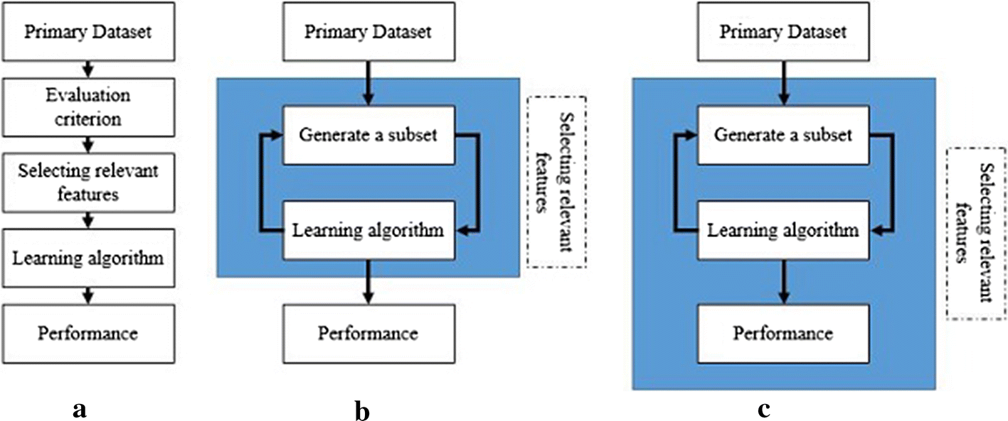 Feature selection methods and genomic big data: a systematic