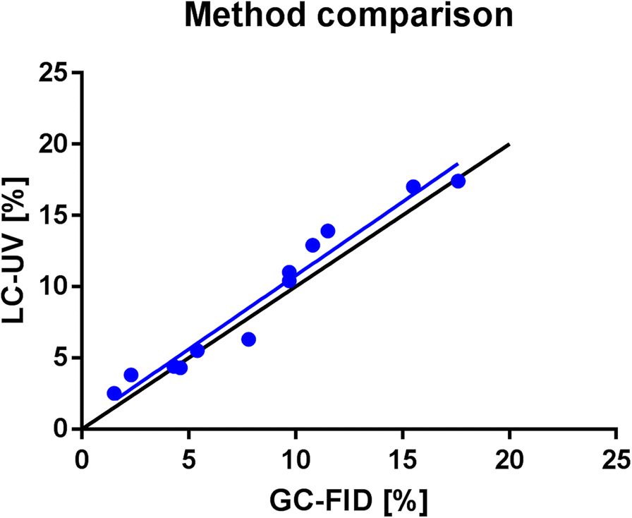 Determination of cannabinoids in Cannabis sativa L  samples