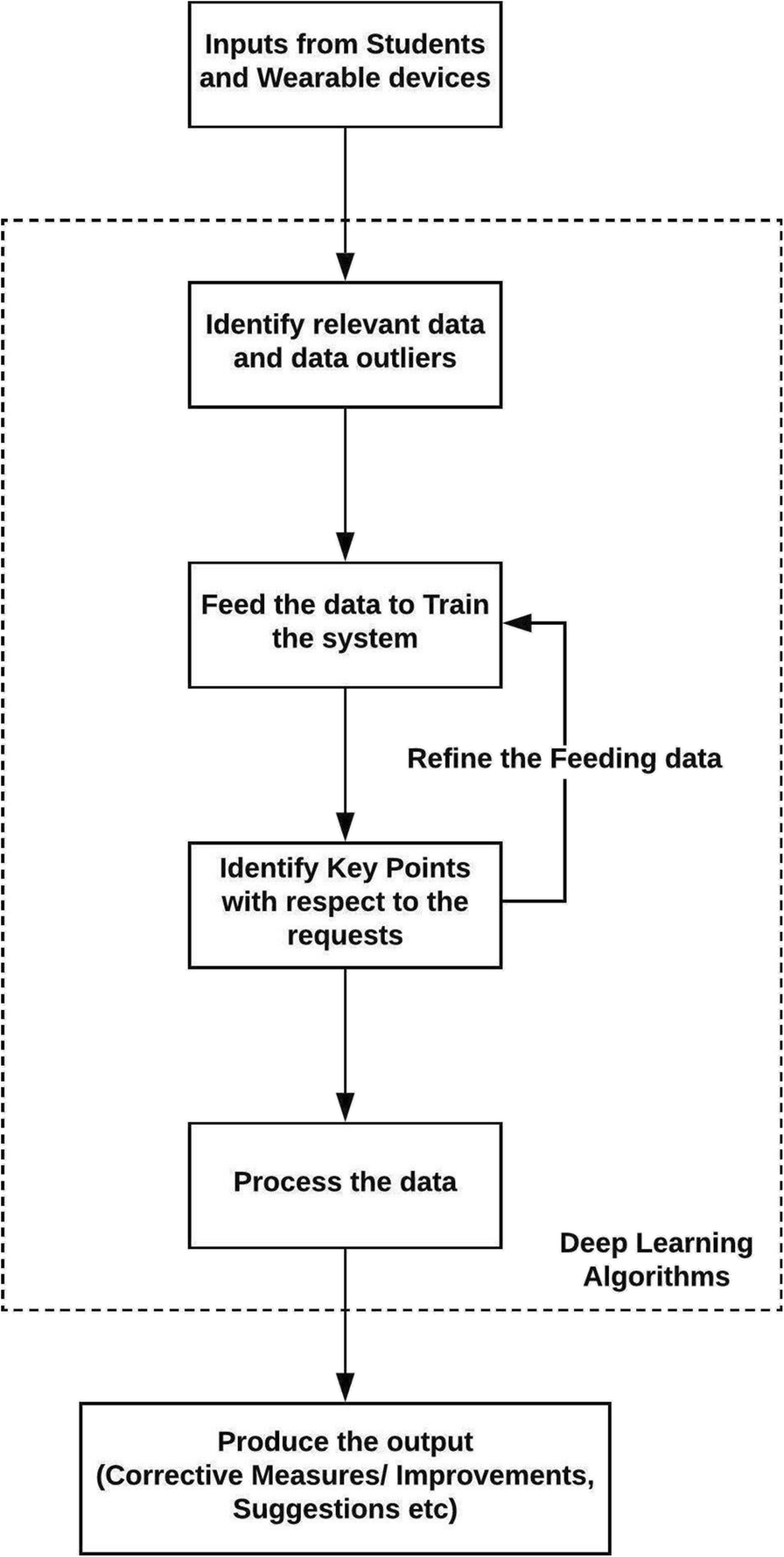Learning analytics for IoE based educational model using