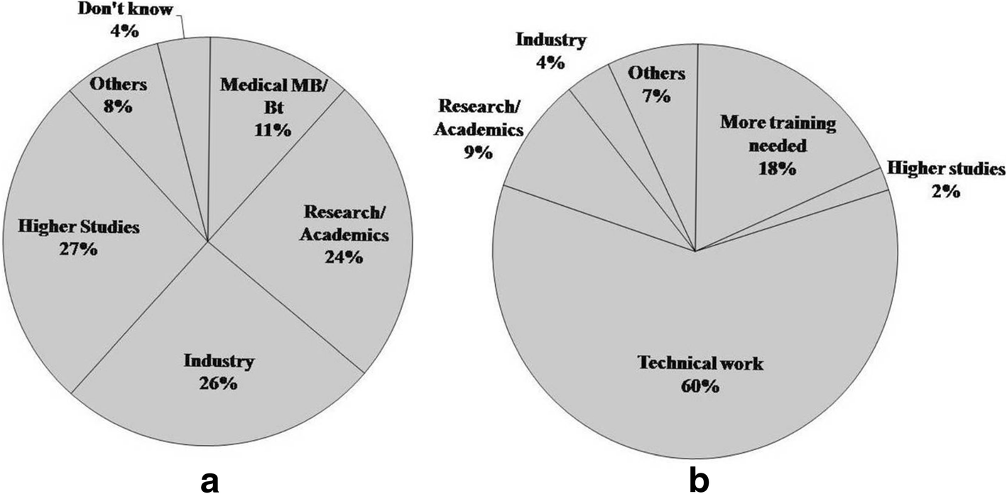 Is the undergraduate microbiology curriculum preparing students for