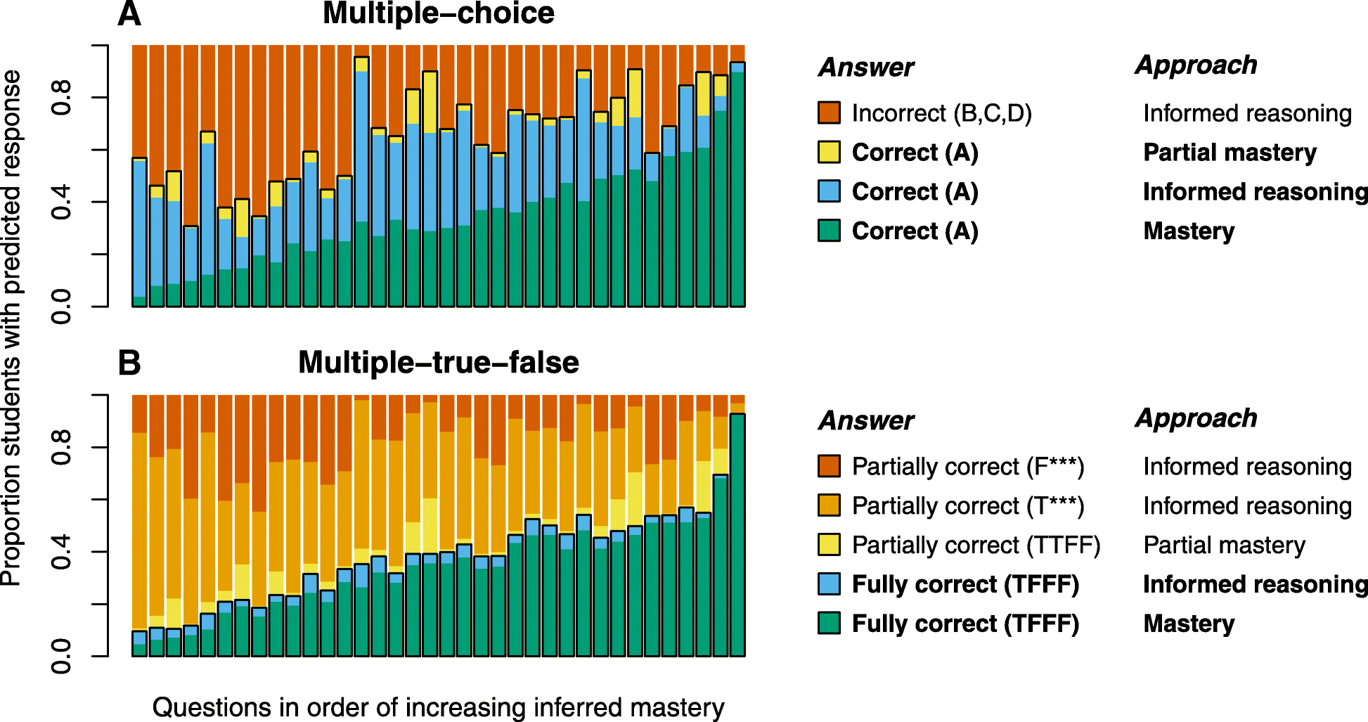 Multiple-true-false questions reveal more thoroughly the