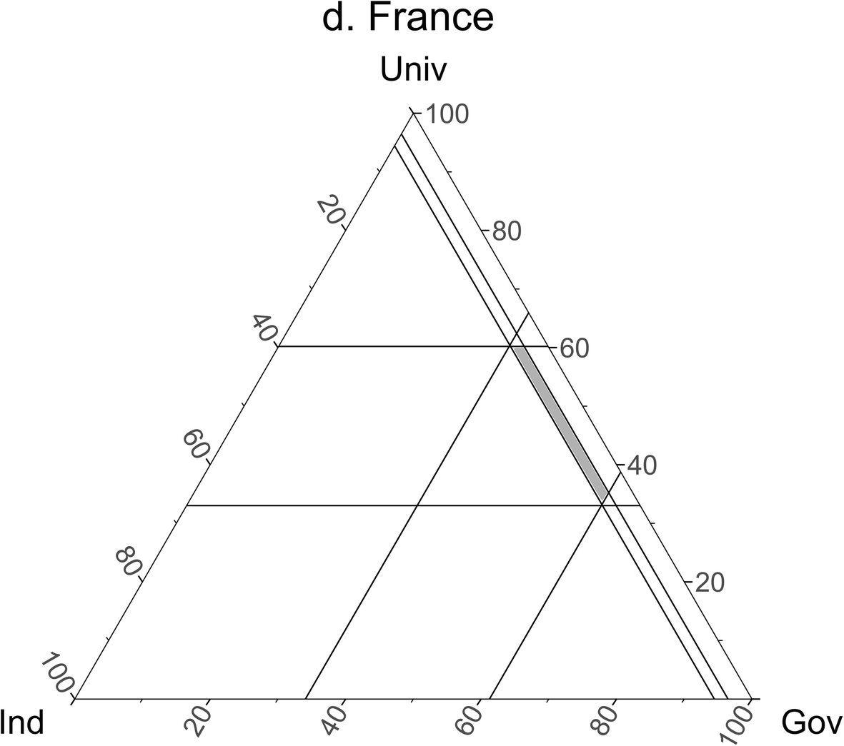 comment construire un diagramme triangulaire wiring  construire diagramme triangulaire #14