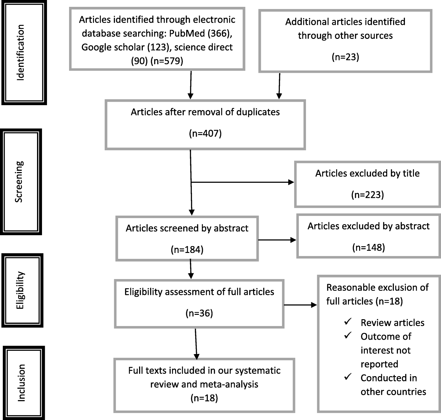 Prevalence and associated factors of overweight/ obesity