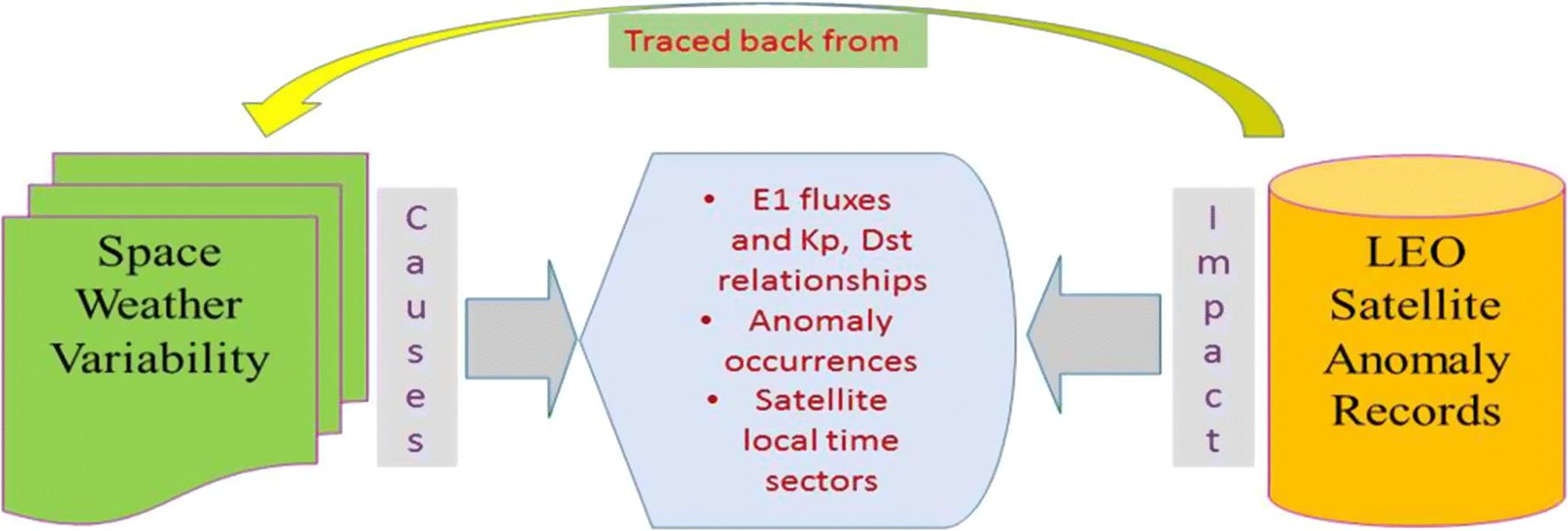 Diagnosing low earth orbit satellite anomalies using NOAA-15
