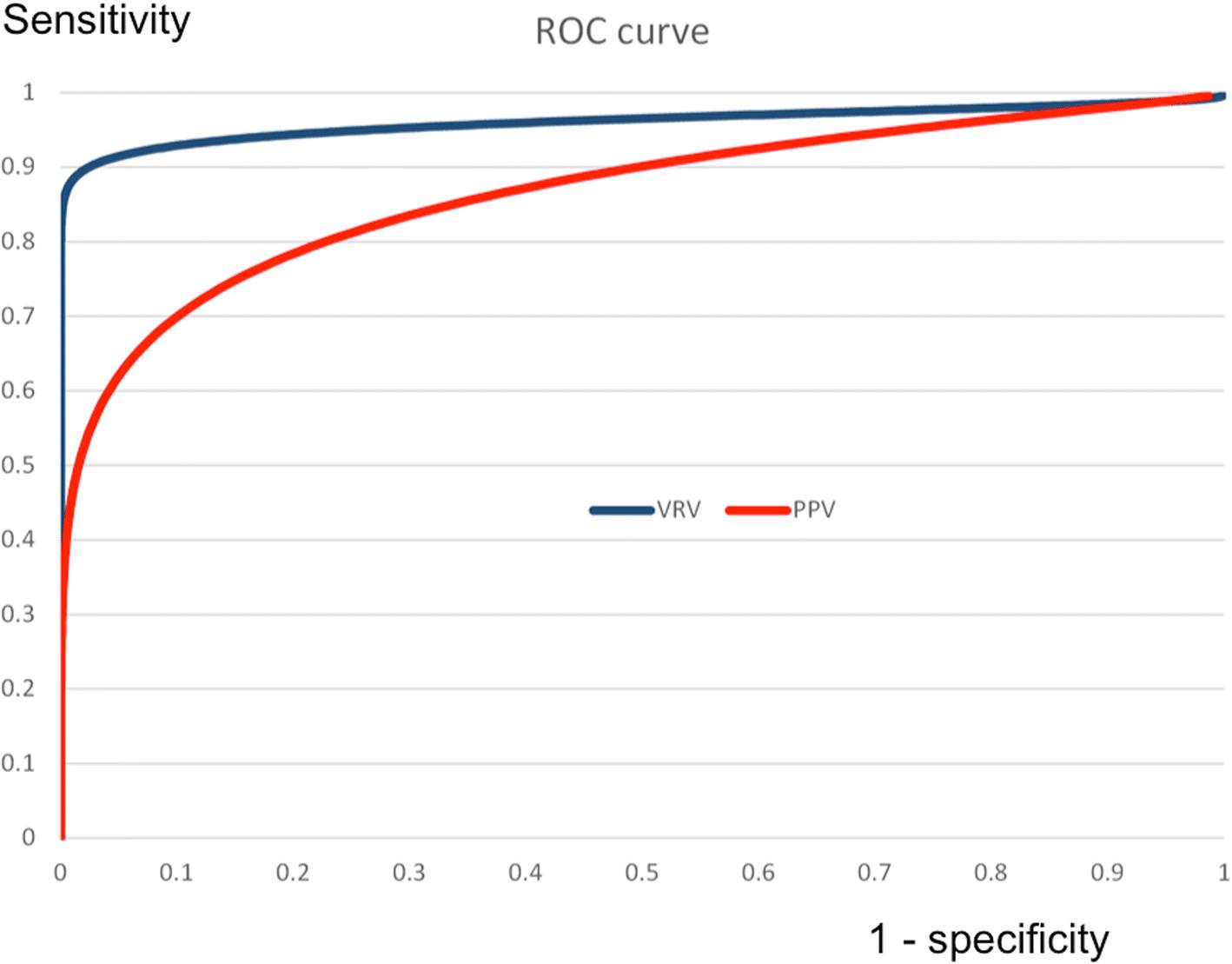 Validation of new marker of fluid responsiveness based on Doppler